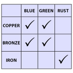 Paint & Aging Solution Compatibility Chart